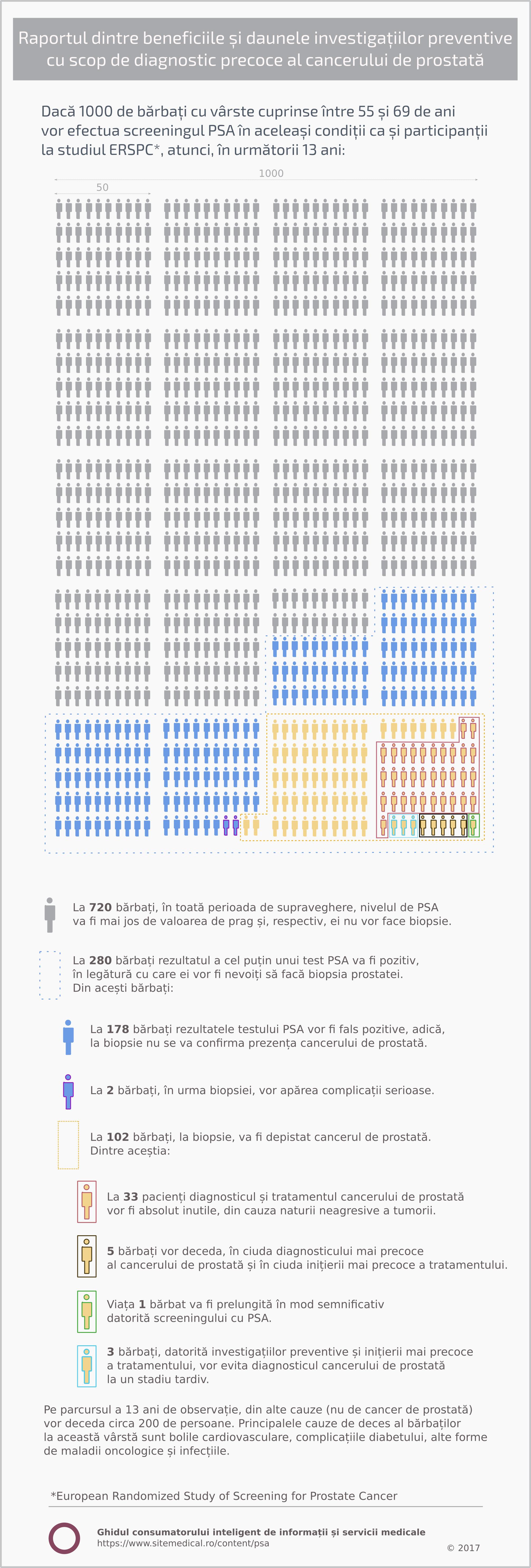 Raportul dintre beneficiile și riscurile investigațiilor preventive cu scop de protecție împotriva cancerului de prostată