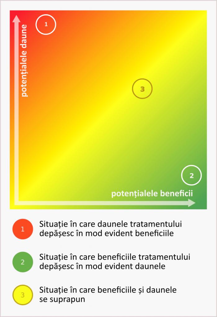Beneficiile și riscurile intervențiilor medicale